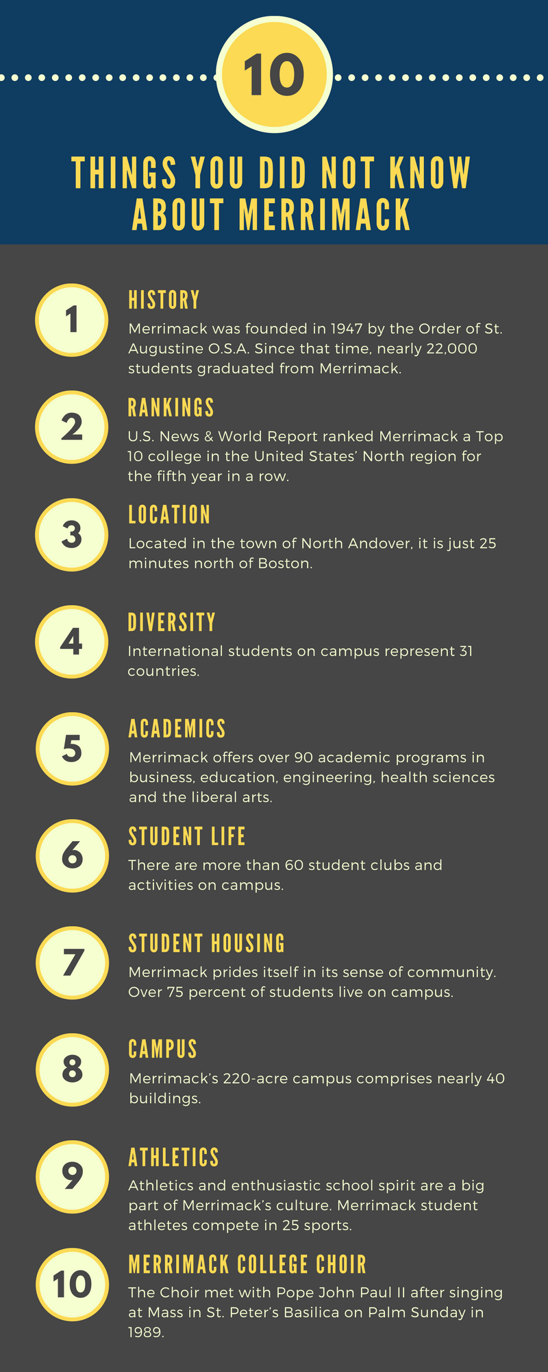 Infographic 10 facts about Merrimack